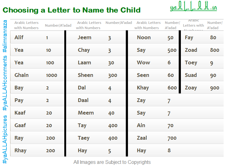 Naming The Child In Islam Arabic Letters YaALLAHin